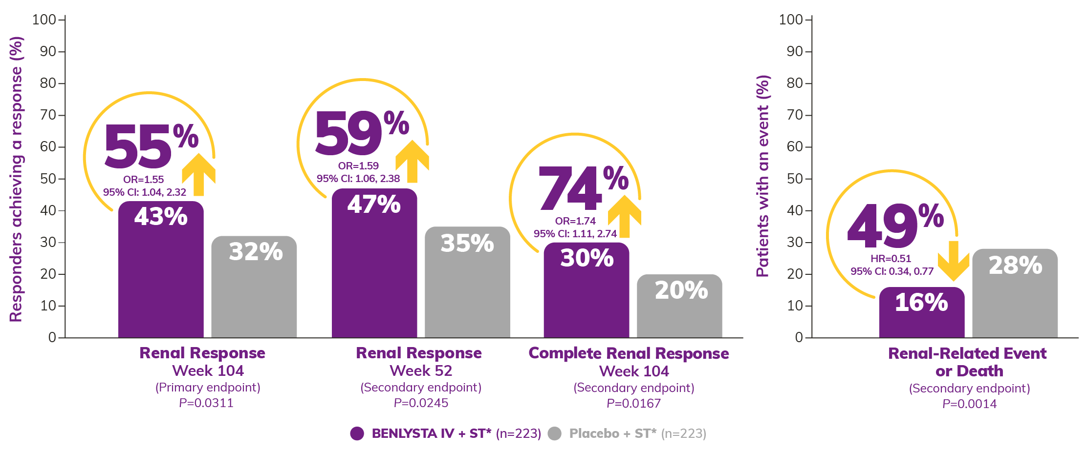 Graph: BLISS-LN Renal Response Rate Shows 43% BENLYSTA + ST and 32% Placebo + ST at Week 104; 47% BENLYSTA + ST and 35% Placebo + ST at Week 52; Complete Renal Response Shows 30% BENLYSTA + ST and 20% Placebo + ST at Week 104. Percent of Patients with a Renal Related Event or Death at Week 104 Shows 16% BENLYSTA + ST and 28% Placebo + ST