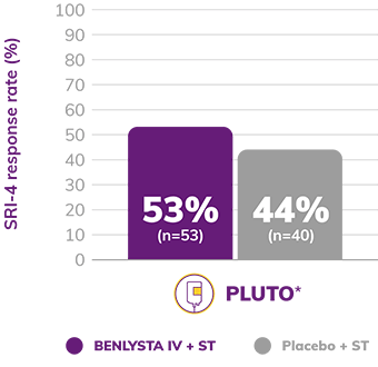 Graph: PLUTO SRI-4 Response Rate Showed 53% BENLYSTA IV + ST and 44% Placebo + ST